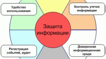 Система менеджмента информационной безопасности
